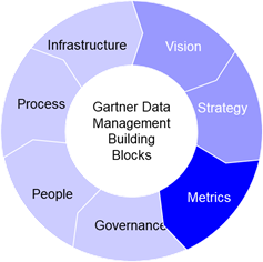Gartner's 7 MDM building blocks